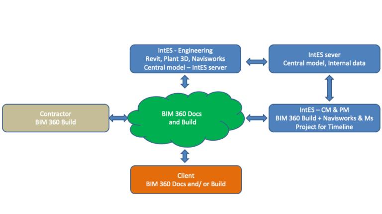 Building Information Modeling Mindmap