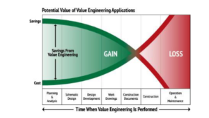 Potential Value of Value Engineering Applications