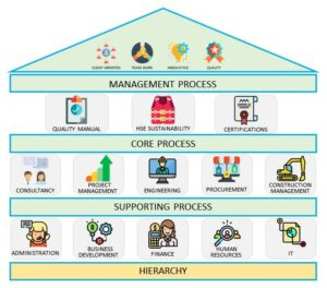 Hierarchy on how IntES works on quality management