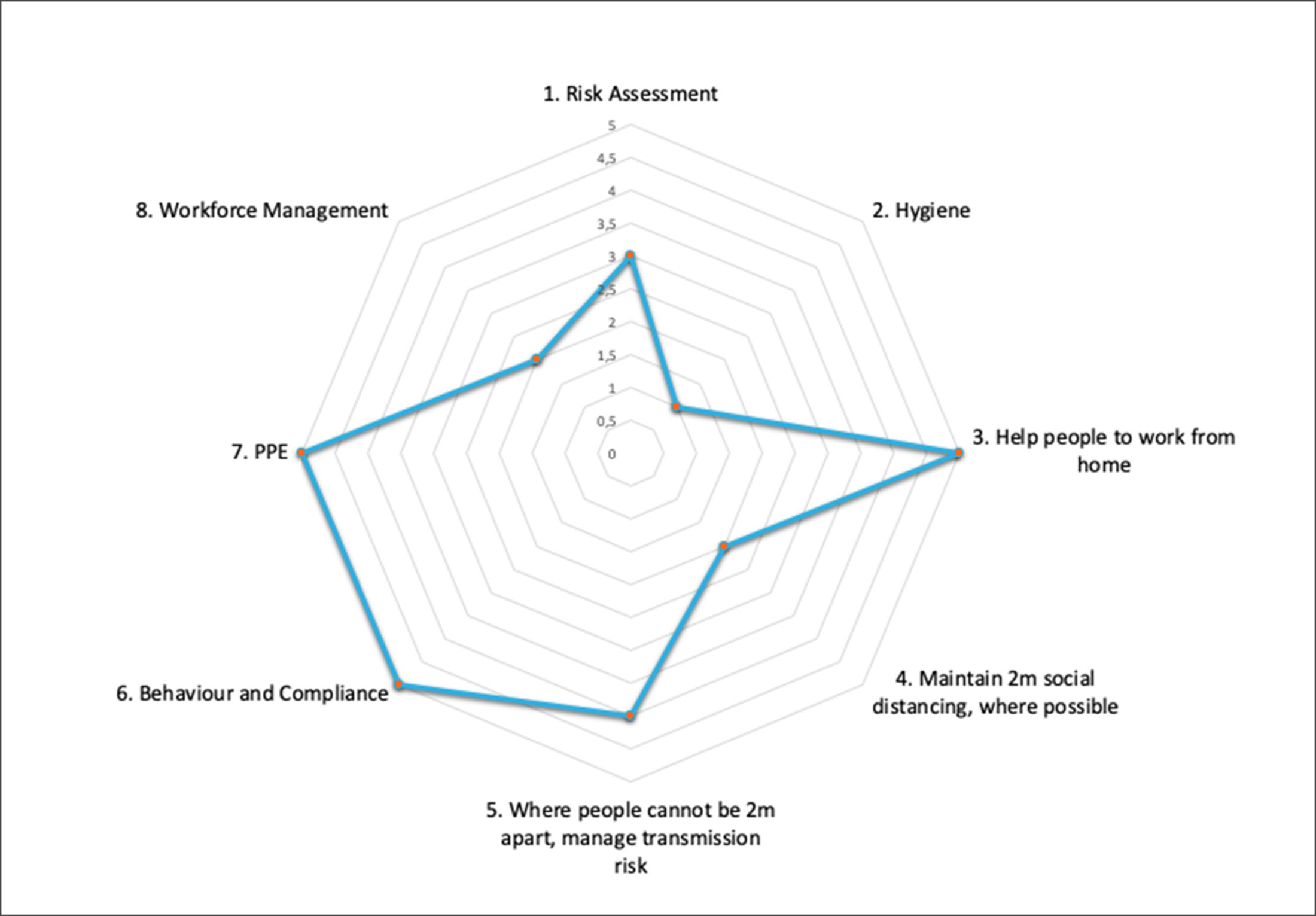 COVID-19 Risk Assessment - 8 key criteria